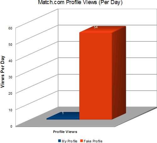 Profile views per day