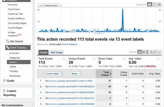 Track Embedded YouTube Video Events in Google Analytics Using YouTube's JSAPI